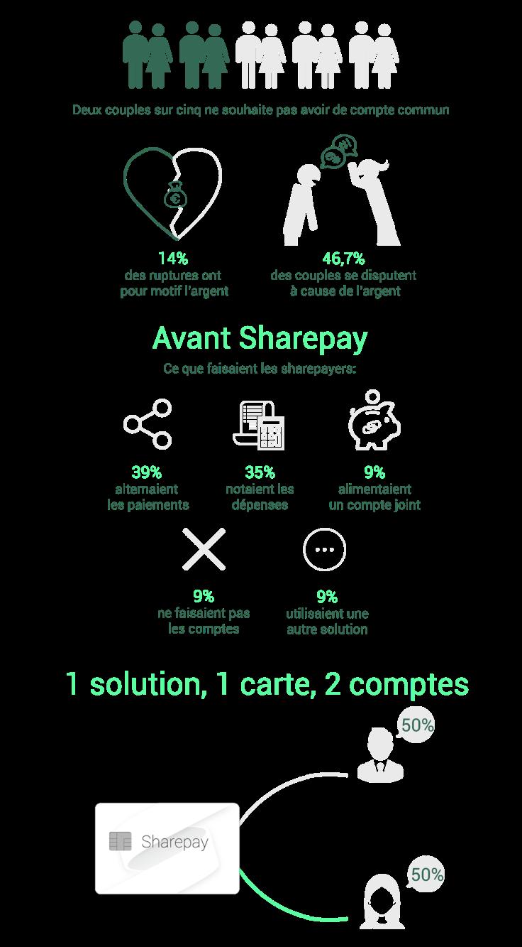 Sharepay Infographie faites l'amour pas les comptes